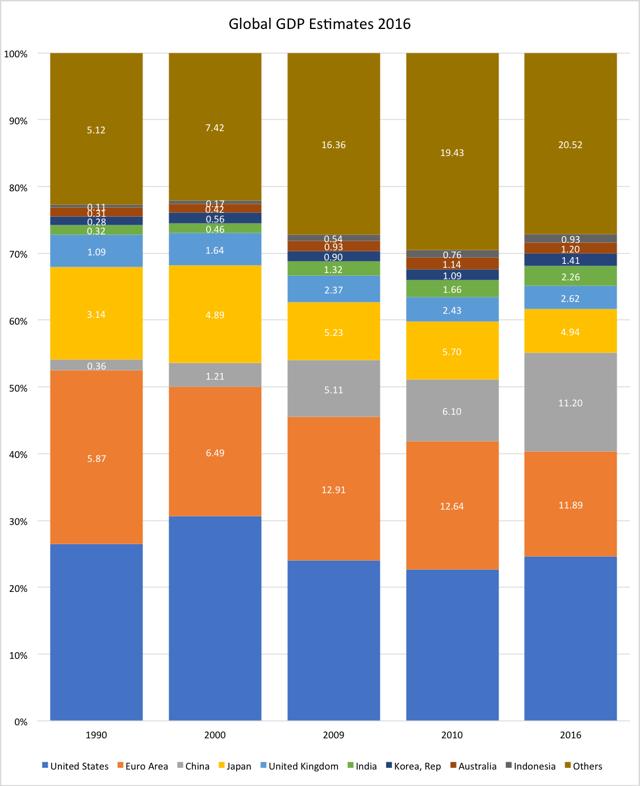 1990–2016 GDP | JPAbusiness