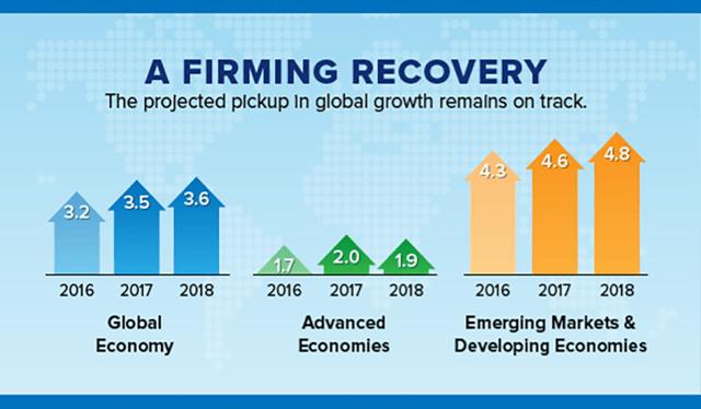 Global economic growth | JPAbusiness