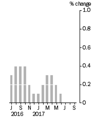 Retail trade - monthly.png
