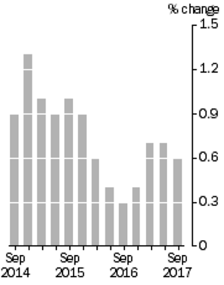 Retail trade - quarterly.png