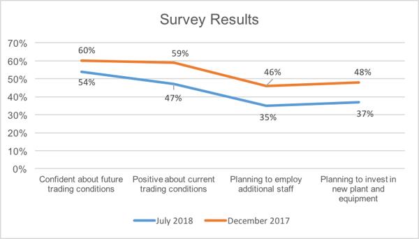 Survey graph 1