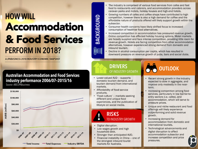 Accommodation & Food industry performance | JPAbusiness