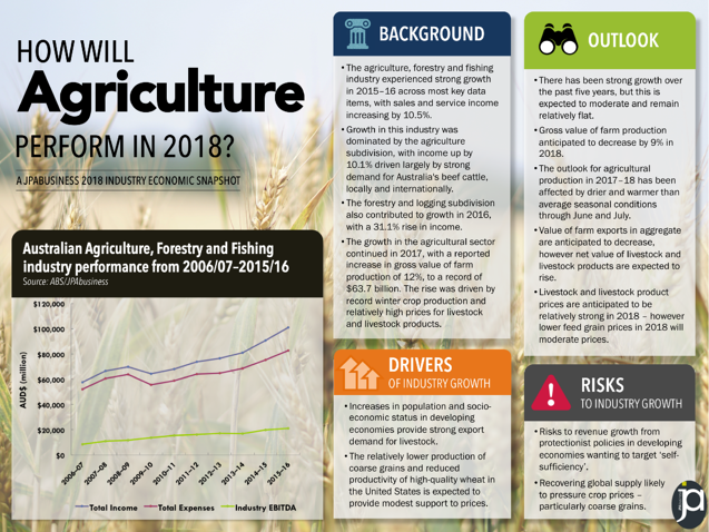 Agriculture industry outlook 2018 | JPAbusiness