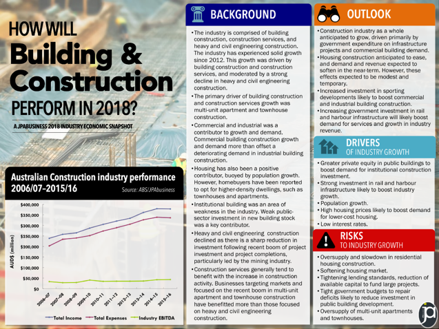 Building and Construction industry 2018 outlook | JPAbusiness