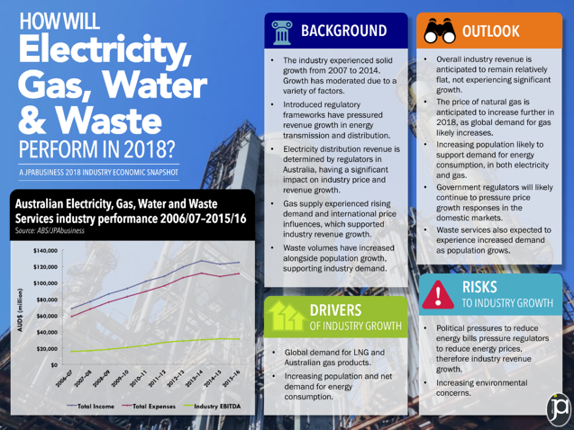 2018 energy and waste industry economic outlook for Australia | JPAbusiness