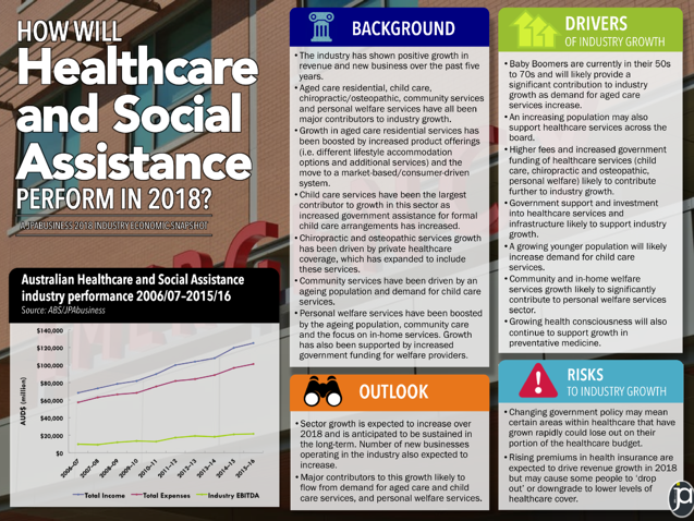 2018 Health and Social Assistance industry economic outlook in Australia | JPAbusiness