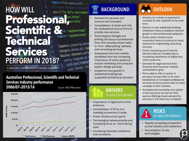 Professional Scientific Technical industry 2018 outlook | JPAbusiness