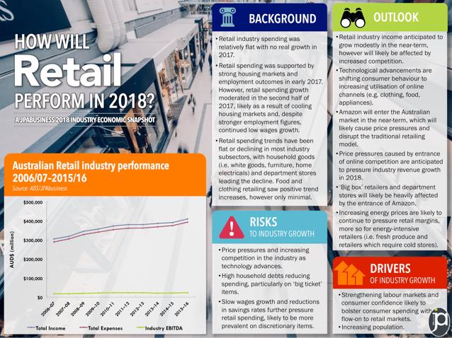 2018 Australian economic forecast for the retail industry | JPAbusiness