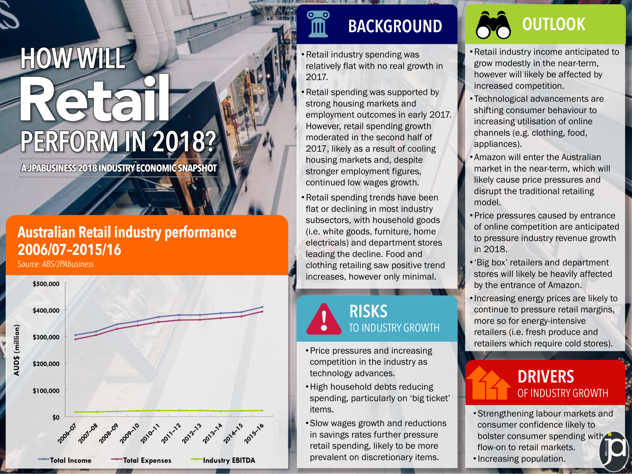2018 Australian economic forecast for the retail industry | JPAbusiness