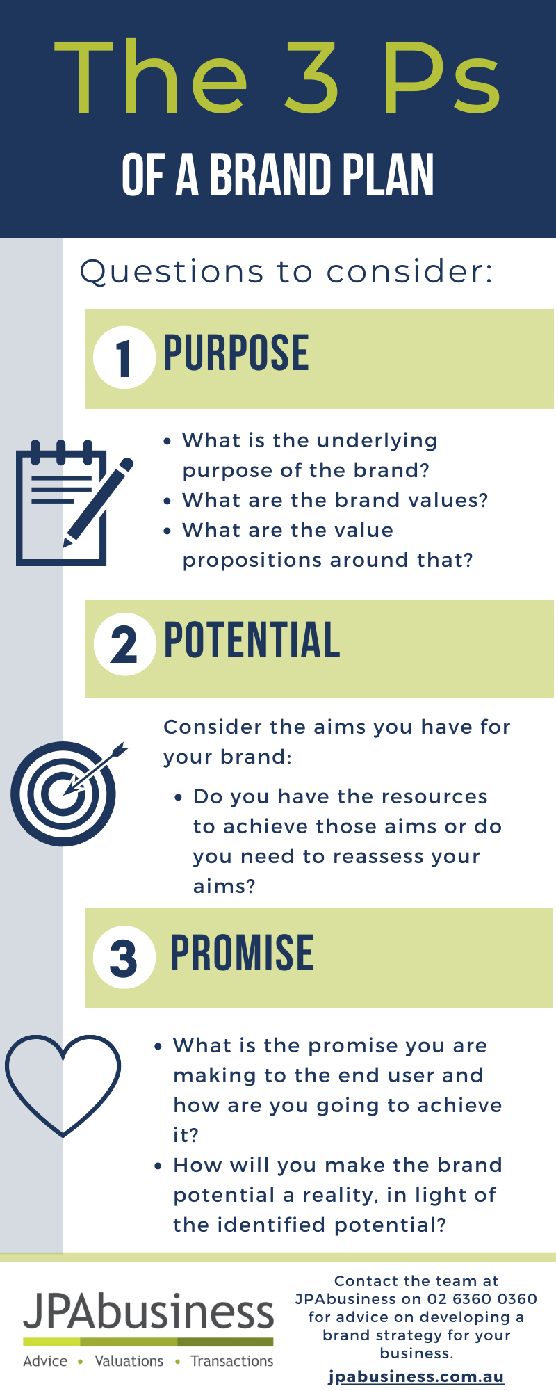 3 Ps of a brand plan