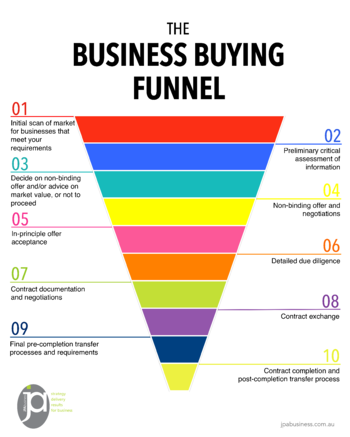 Business Buying Funnel 2