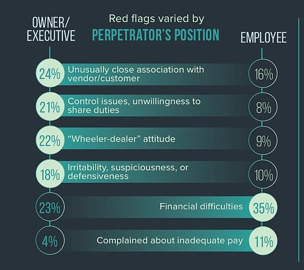 Infographic titled 'red flags varied  by perpetrator's position'