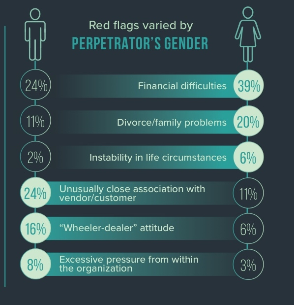 Infographic showing how red flags varied by perpetrator's gender