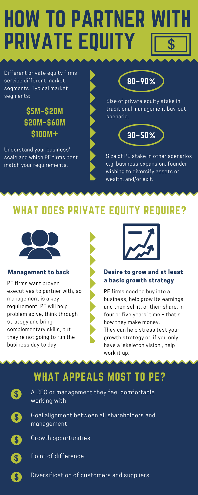 How to partner with private equity