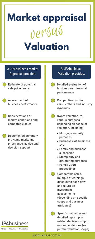 Market appraisal versus Valuation