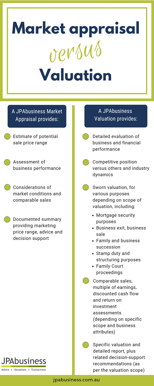 Market appraisal versus Valuation