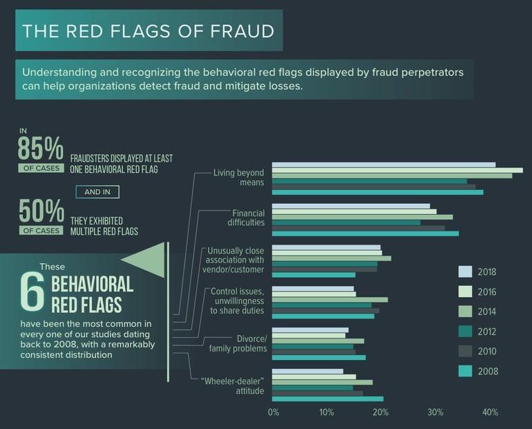 Fraud 001a